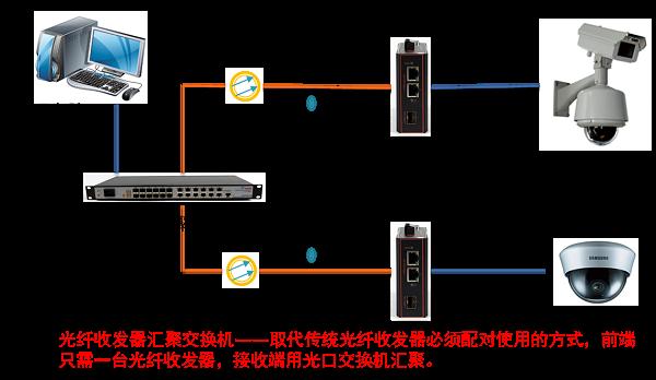 光纤收发器汇聚应用方案
