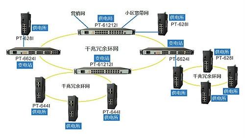 电力信息环网工业级交换机解决方案