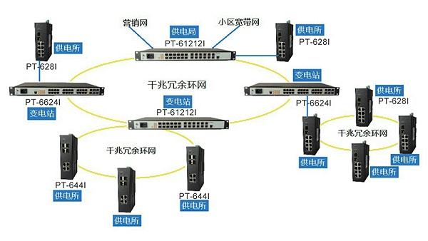 电力信息环网解决方案1